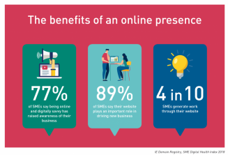 Selling Solutions can bring you the benefits of going online